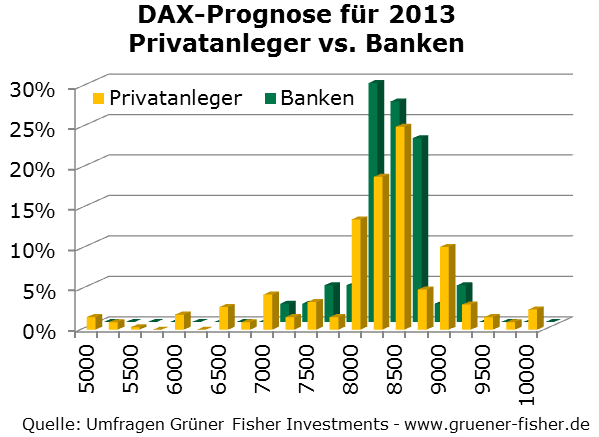 /files/news/2013-01-16-DAX-BellCurvesPrivateundBanken2013.png